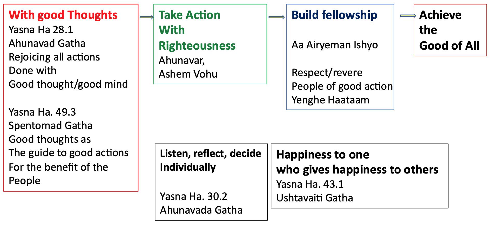 Ba Humata - Philosophy in the Gathas